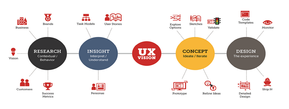 User Experience Is An Enhanced Visual Design Of The Product Archives Al Burraq Technologies